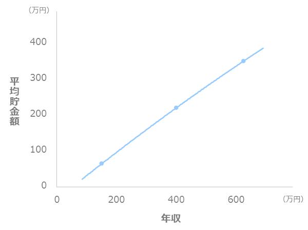 年収と貯金額の比較(一人暮らし_20代)