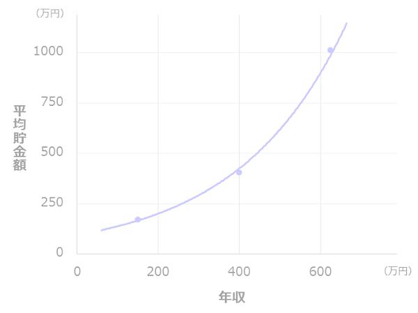 年収と貯金額の比較(一人暮らし_30代)