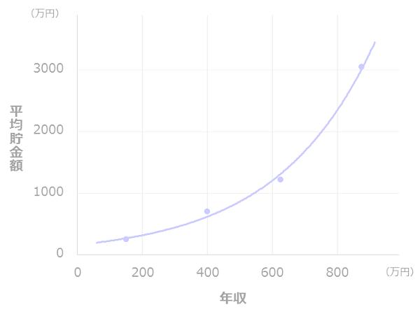 年収と貯金額の比較(一人暮らし_40代)