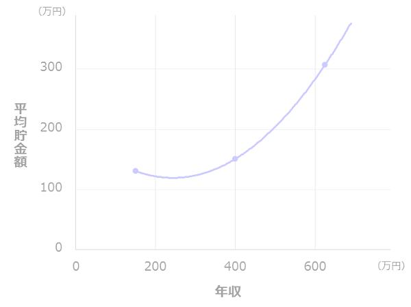 年収と貯金額の比較(二人以上世帯_20代)