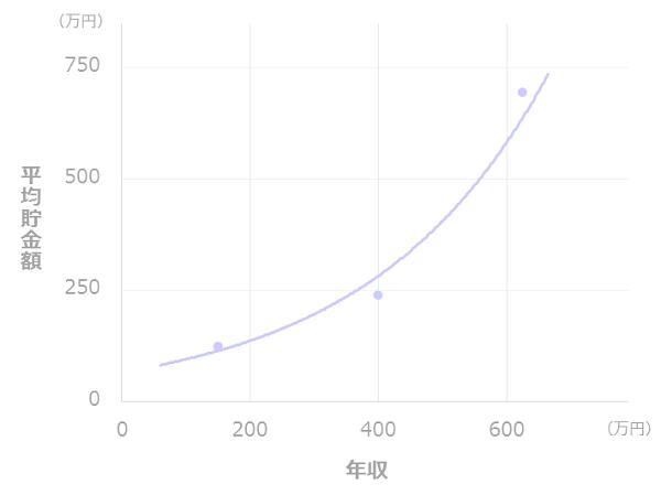 年収と貯金額の比較(二人以上世帯_30代)