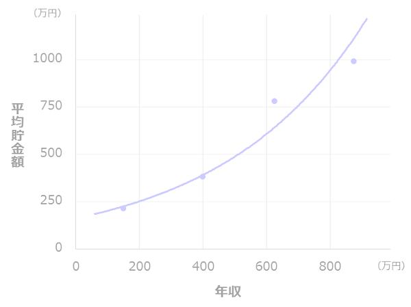 年収と貯金額の比較(二人以上世帯_40代)