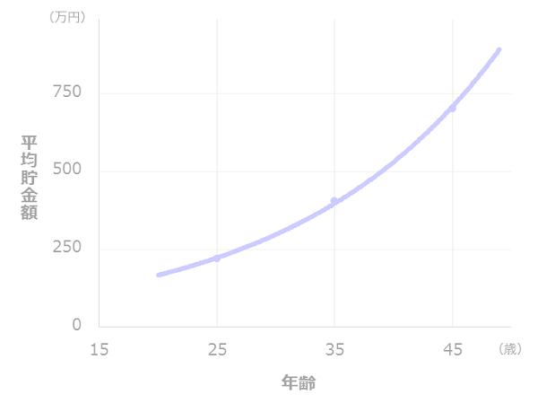 年齢と貯金額の推移(一人暮らし)