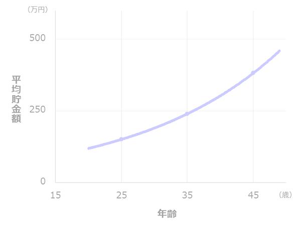 年齢と貯金額の推移(二人以上世帯)