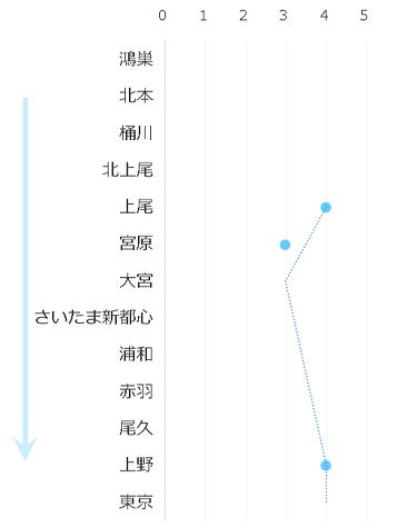 高崎線-通勤ラッシュ0720-0740