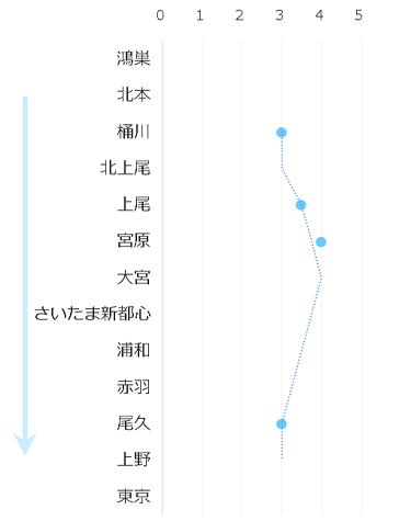 高崎線-通勤ラッシュ0740-0800