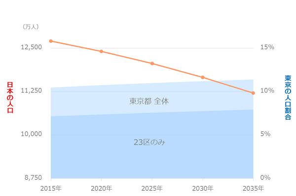 東京都の人口割合推移将来予測