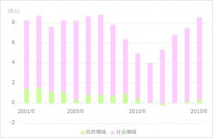 東京都の人口増減