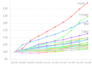 東京23区 10年間の人口推移