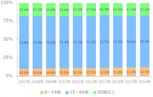 東京23区 10年間の年齢割合推移