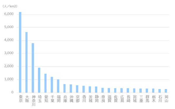 都道府県 人口密度ランキング