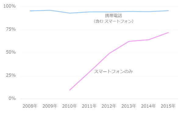 スマートフォン保有率の推移