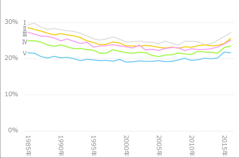 年収別エンゲル係数の推移