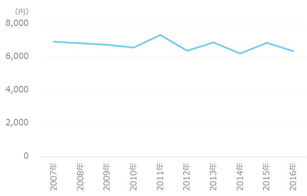 携帯電話-月額料金の推移