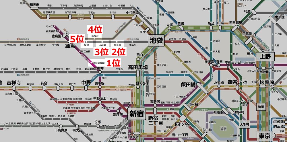 東京で一人暮らしが多い駅(家賃6.5万6.1万)