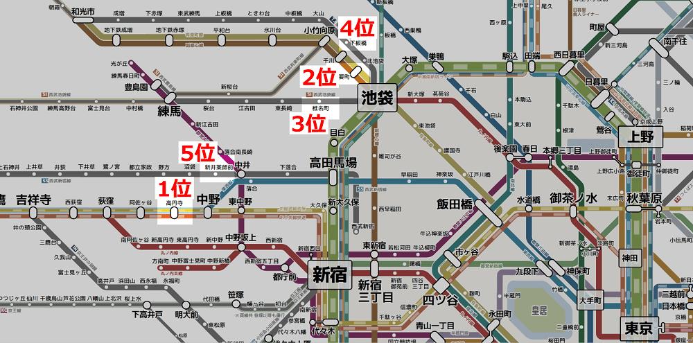 東京で一人暮らしが多い駅(家賃7.0万6.6万)