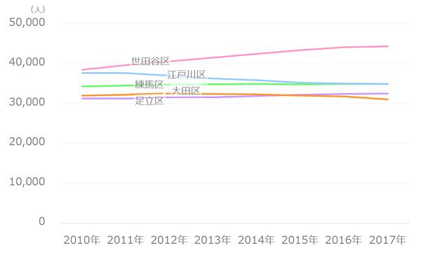 子供人口の推移(人口多い区ベスト5)