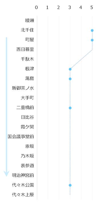 千代田線-通勤ラッシュ0900-0915