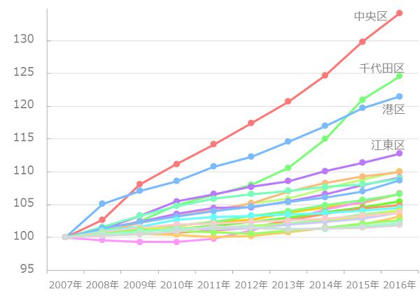 東京23区-10年間の人口推移