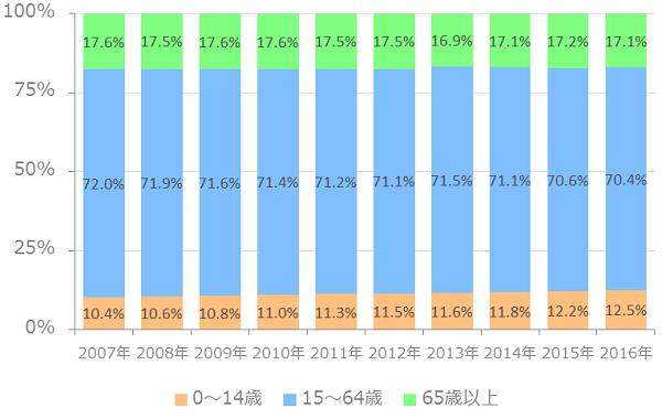 東京23区-10年間の年齢割合推移