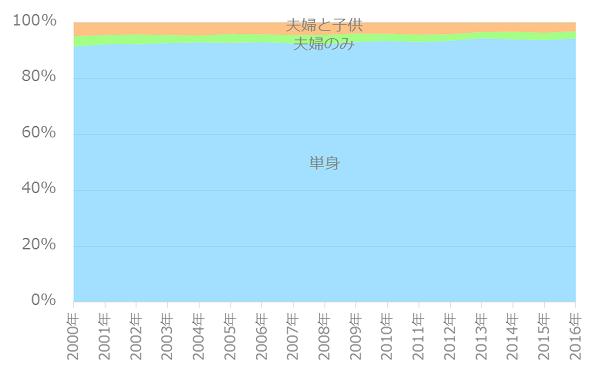 世帯割合の推移(25歳未満)
