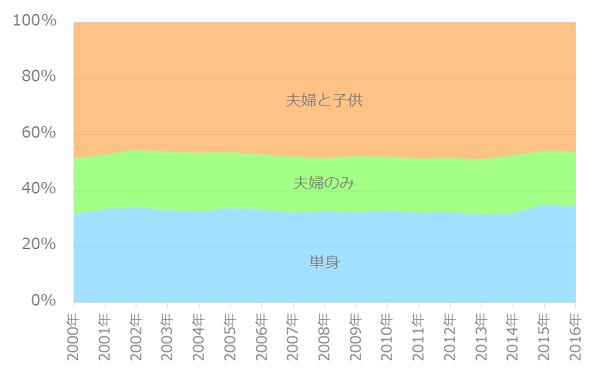 世帯割合の推移(30-34歳)