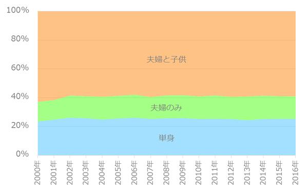世帯割合の推移(35~39歳)