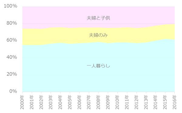 世帯割合の推移_25-29歳
