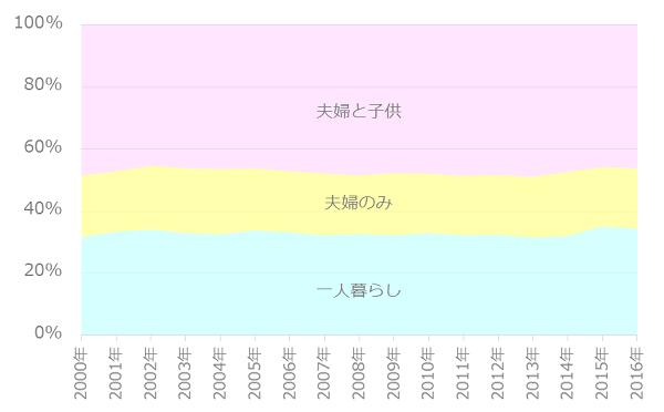 世帯割合の推移_30-34歳