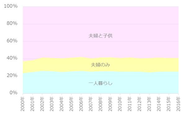 世帯割合の推移_35-39歳