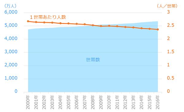 世帯数の推移と世帯あたり人数