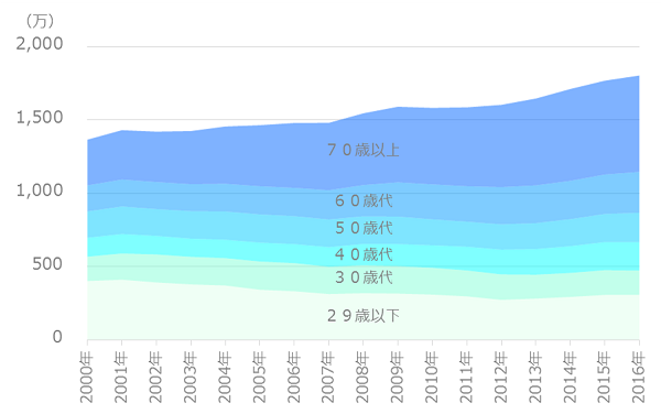 世帯数の推移(単身)