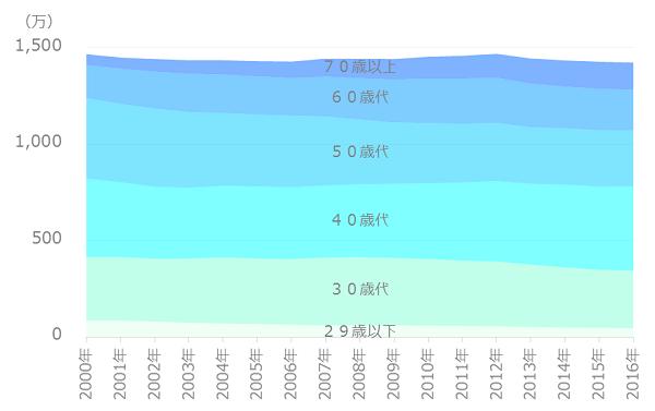 世帯数の推移(夫婦と子供)