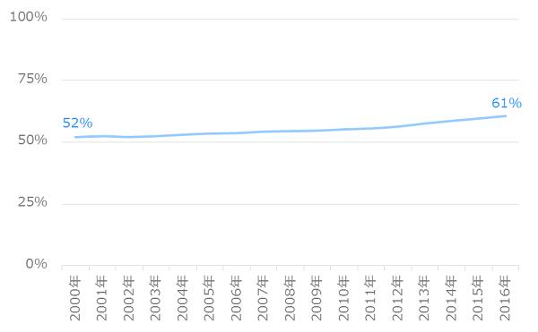 共働き世帯割合の推移