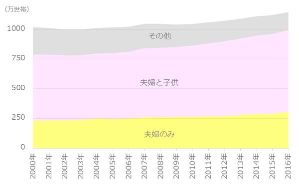 共働き世帯数の推移(世帯構造別)