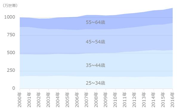 共働き世帯数の推移(年齢別)
