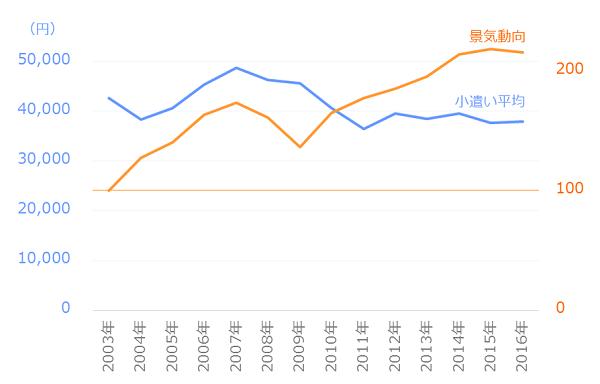 小遣い平均と景気動向の推移