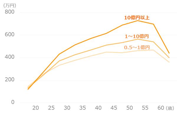 企業規模別_平均年収