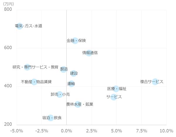 平均年収と従業者数変化率