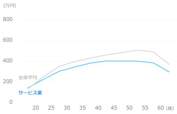 業種別_平均年収_サービス業