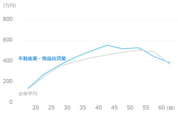 業種別_平均年収_不動産業・物品賃貸業