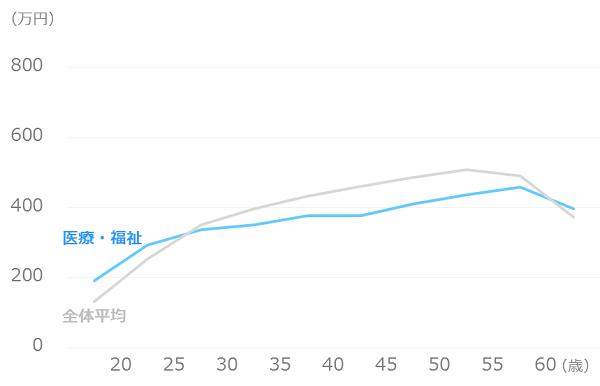 業種別_平均年収_医療・福祉