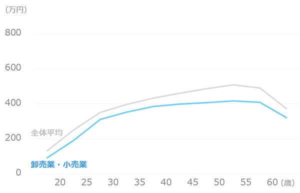 業種別_平均年収_卸売業・小売業
