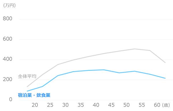 業種別_平均年収_宿泊業・飲食業