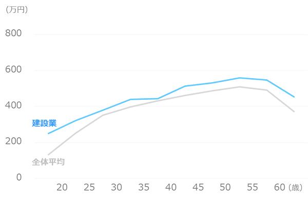業種別_平均年収_建設業