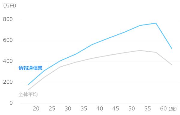 業種別_平均年収_情報通信業