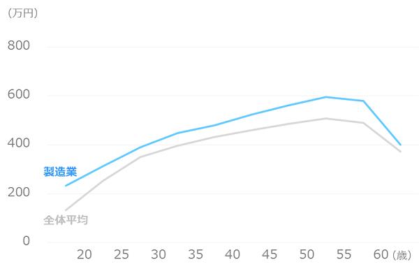 業種別_平均年収_製造業