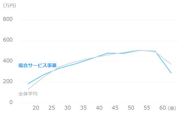 業種別_平均年収_複合サービス事業
