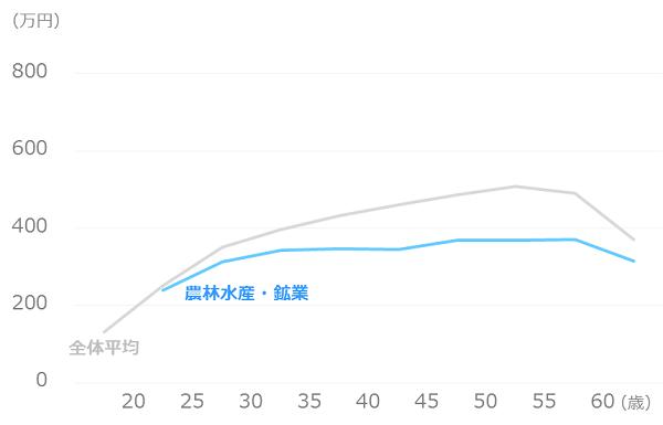 業種別_平均年収_農林水産・鉱業