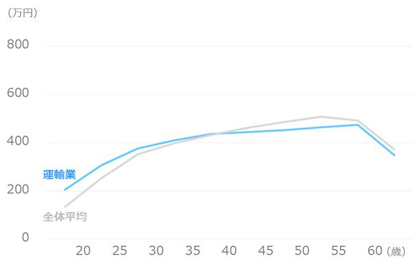 業種別_平均年収_運輸業